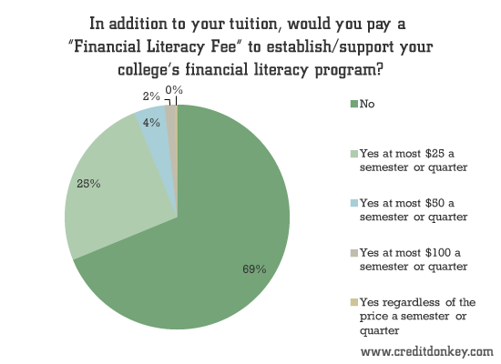 Would you pay a Financial Literacy Fee?