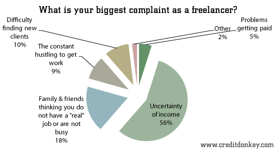 What is your biggest complaint as a freelancer?