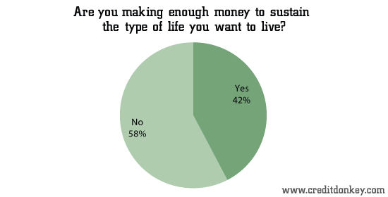 Are you making enough money to sustain the type of life you want to live?
