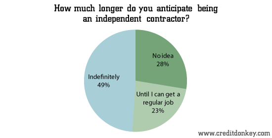 How much longer do you anticipate being an independent contractor?