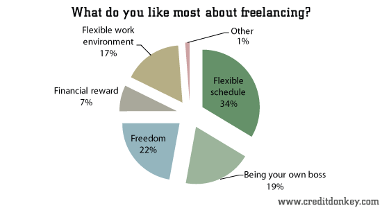 What do you like most about freelancing?