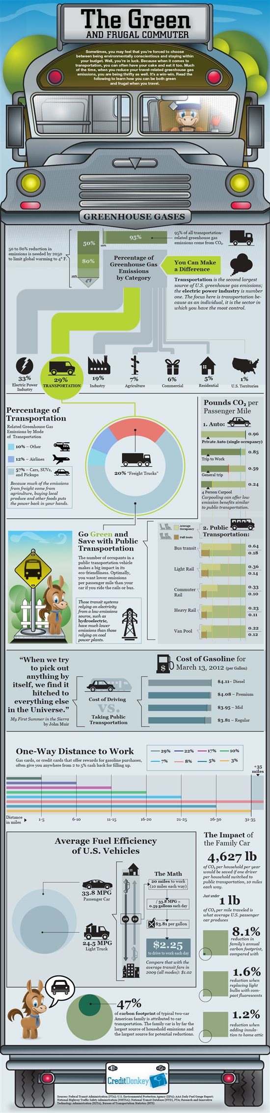 Infographics: Frugal Commuter