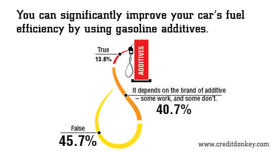 Infographic: Improve your car's fuel efficiency by using gasoline additives?