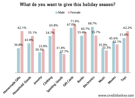 What do you want to give this holiday season (by gender)
