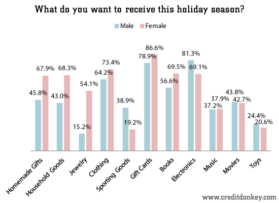 What do you want to receive this holiday season? (by gender)