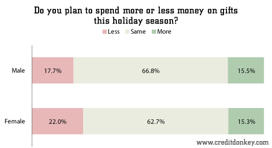 Do you plan to spend more or less money on gifts this holiday season (by gender)