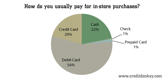 How do you usually pay for in-store purchases?