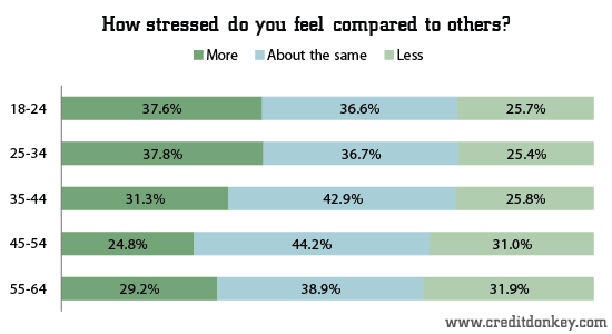 How stressed do you feel compared to others