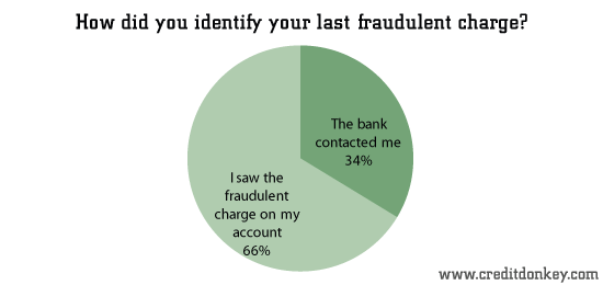 How did you identify your last fraudulent charge?