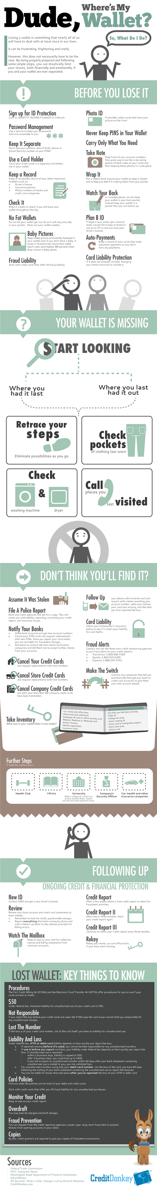 Infographics: Lost Wallet