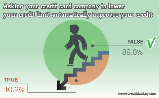 Infographics: Lower your credit limit