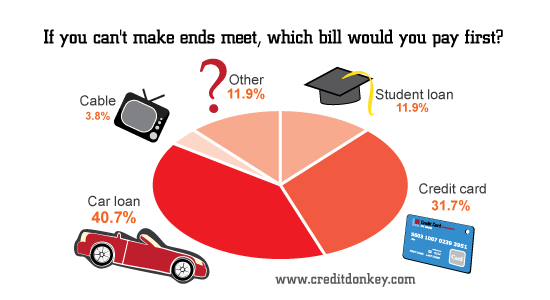 If you can't make ends meet, which bill would you pay first?