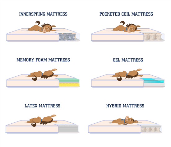 How Long Does A Gel Foam Mattress Last