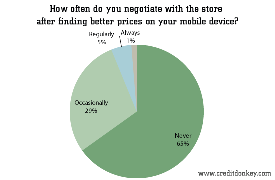 How often do you negotiate with the store after finding better prices on your mobile device?