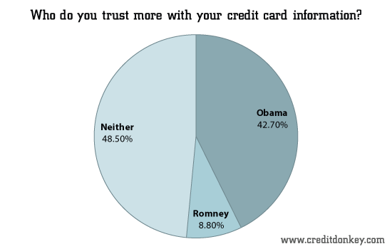 Who do you trust more with your credit card information?