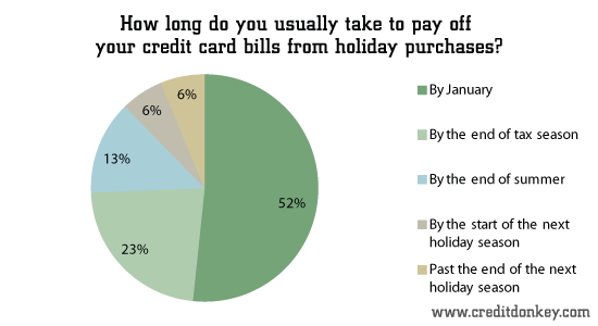 How long do you usually take to pay off your credit card bills from holiday purchases?