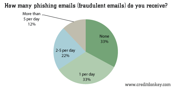 How many phishing emails do you receive?