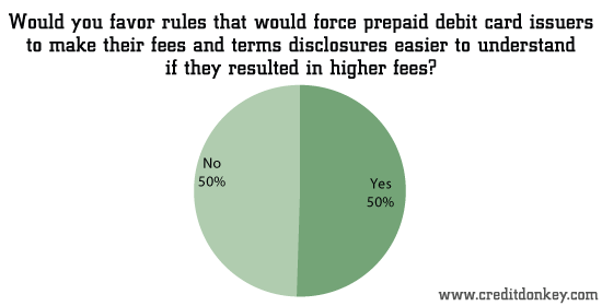 Would you favor rules that would force prepaid debit card issuers to make their fees and terms discl