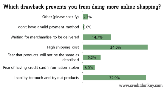 Which drawback prevents you from doing more online shopping?