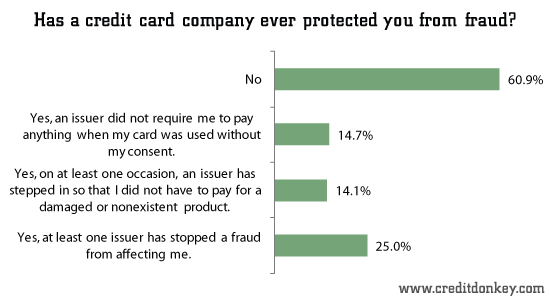 Has a credit card company ever protected you from fraud?