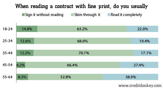 When reading a contract with fine print, do you usually