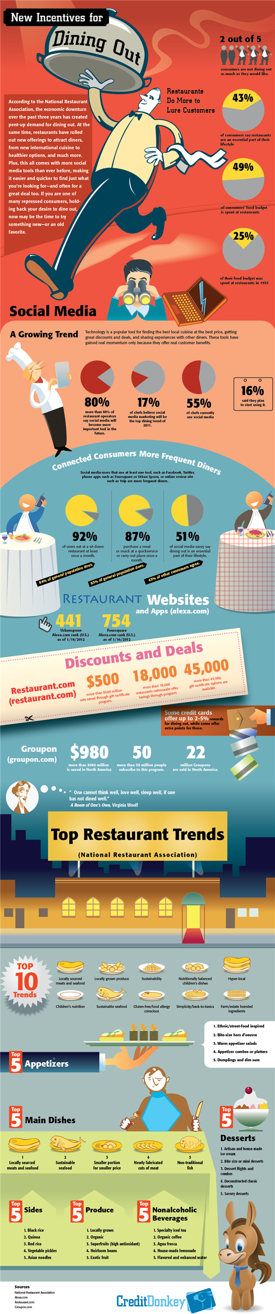 Infographic: Restaurant Trends