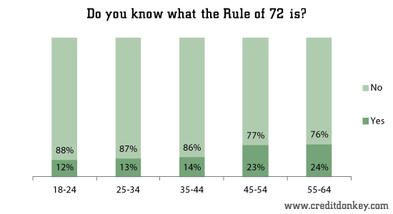 Do you know what the Rule of 72 is?
