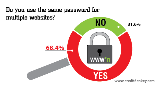 Infographic: Do you use the same password for multiple websites