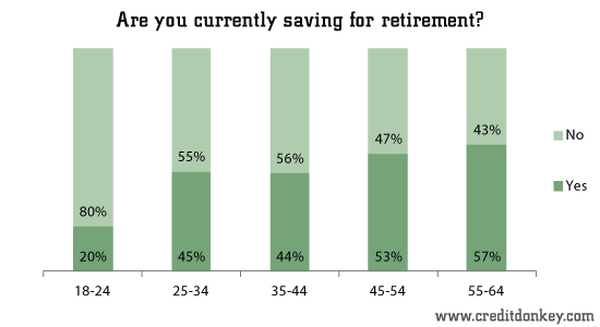 Are you currently saving for retirement?