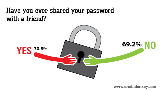Infographic: Have you ever shared your password with a friend