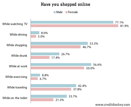 Have you shopped online while...