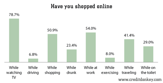 Have you shopped online