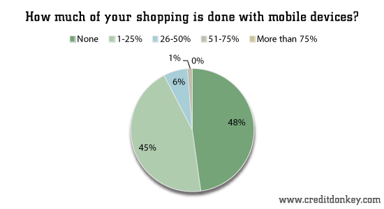 How much of your shopping is done with mobile devices?