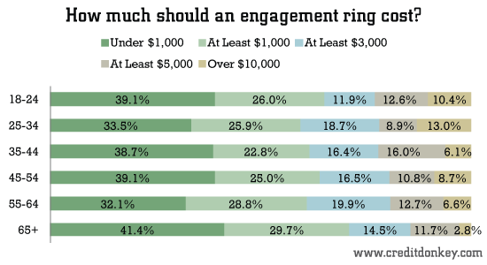 How much should an engagement ring cost?