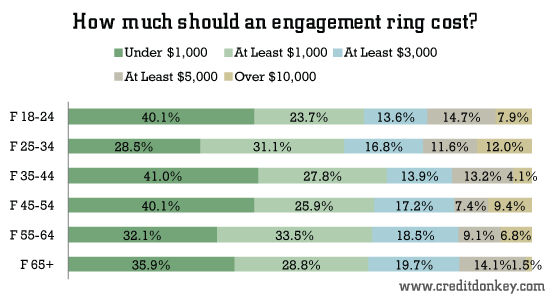 Female Opinions: How much should an engagement ring cost?