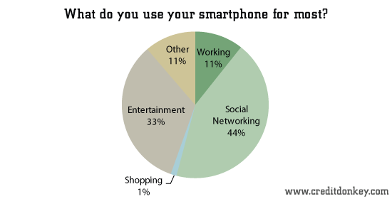 What do you use your smartphone for most?