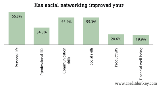 Has social networking improved your...
