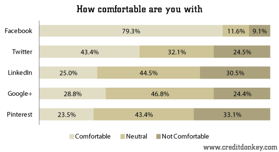 How comfortable are you with ...