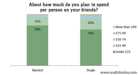 About how much do you plan to spend per person on friends?