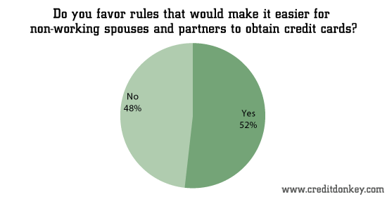 Do you favor rules that would make it easier for non-working spouses and partners to obtain credit c