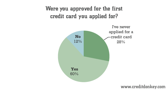 Were you approved for the first credit card you applied for?