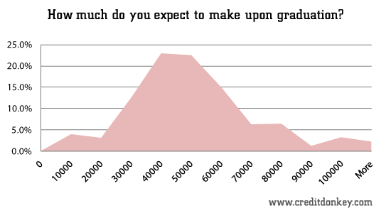 How much do you expect to make upon graduation?