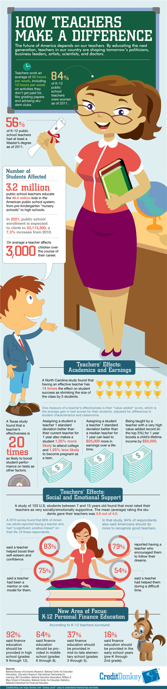 Infographic: How Teachers Make a Difference