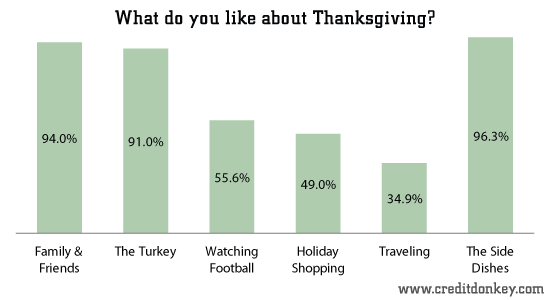 What do you like about Thanksgiving?