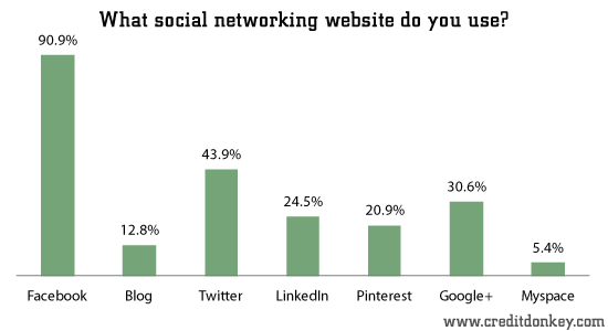 What social networking website do you use?