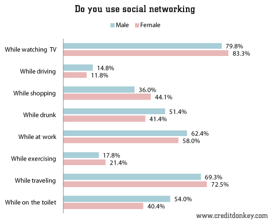 Do you use social networking while ...
