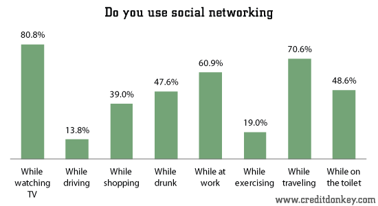 Do you use social networking while...