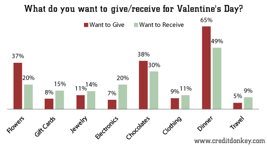 What do you want to give/receive for Valentine's Day?