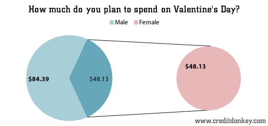 How much do you plan to spend on Valentine's Day?