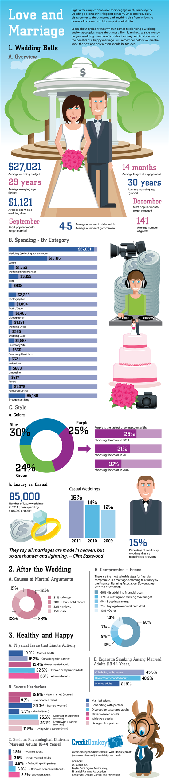 Infographic: Love and Marriage